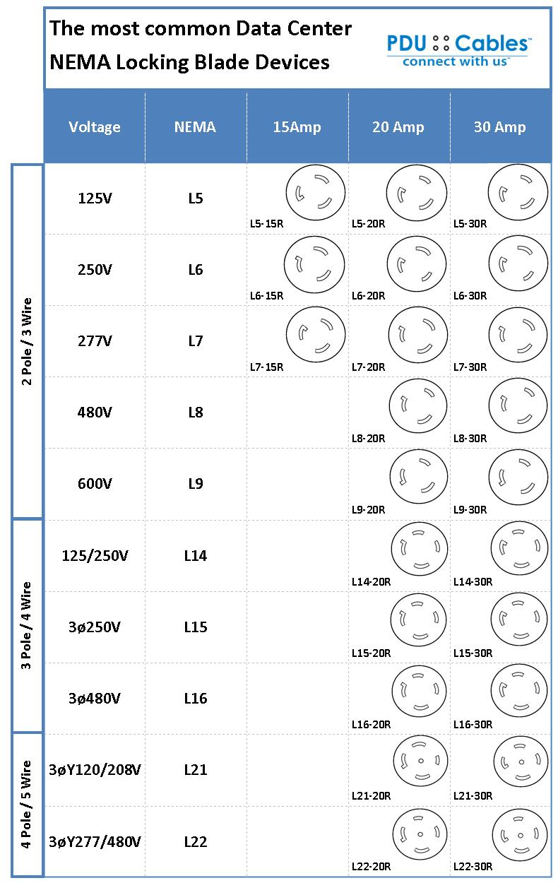 Twist Lock Plugs also Hqdefault likewise Plug And Power Guide With Regard To Nema Receptacle Chart moreover Nema Configuration Table Building Electrical Pinterest Chart With Regard To Nema Plug Chart X besides L P To L R Spec Shot. on nema plug and receptacle chart